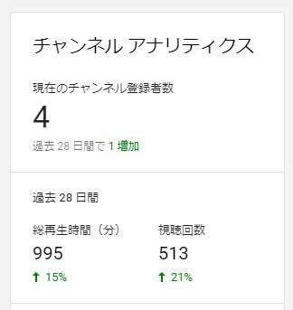 YouTubeで9月30日の登録者数