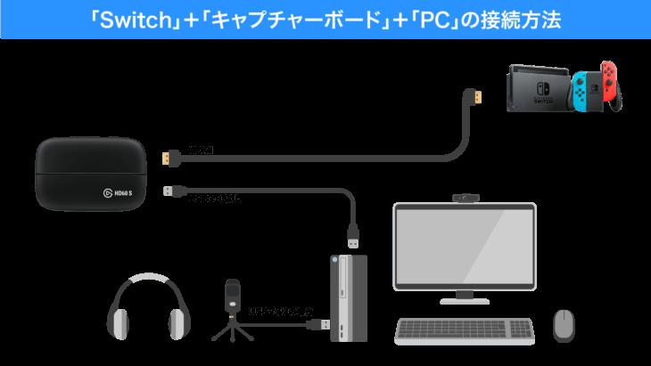 SwitchとキャプチャーボードとPCの接続方法