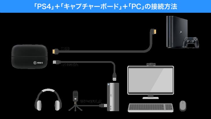 PS4とキャプチャーボードとパソコン接続方法